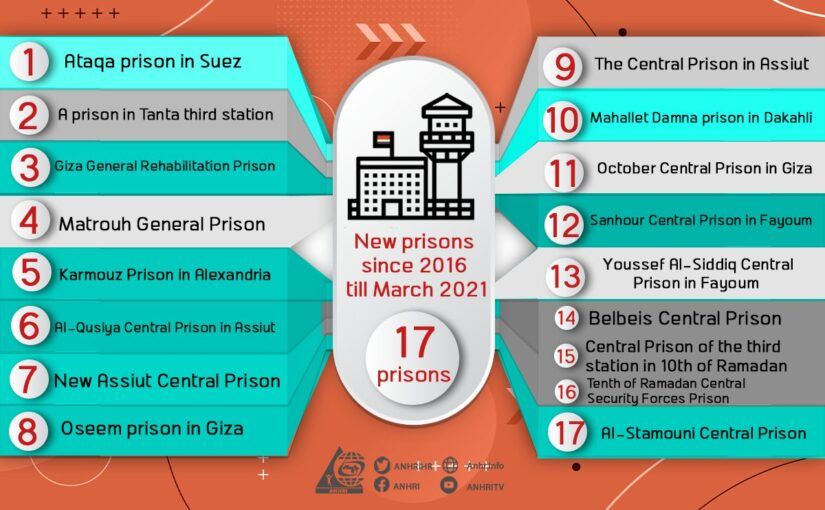 Study: 35 new prisons ordered built in Egypt in last 10 years